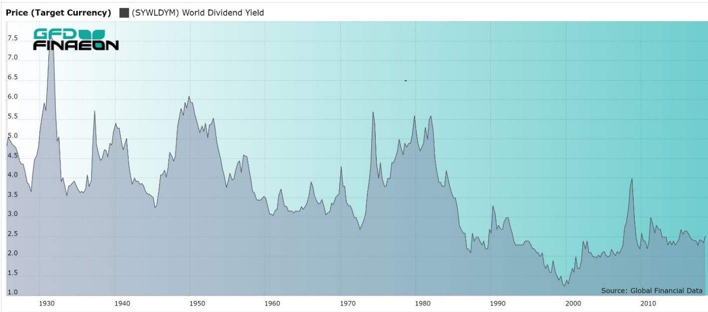 World Dividend Yield 1930-2010