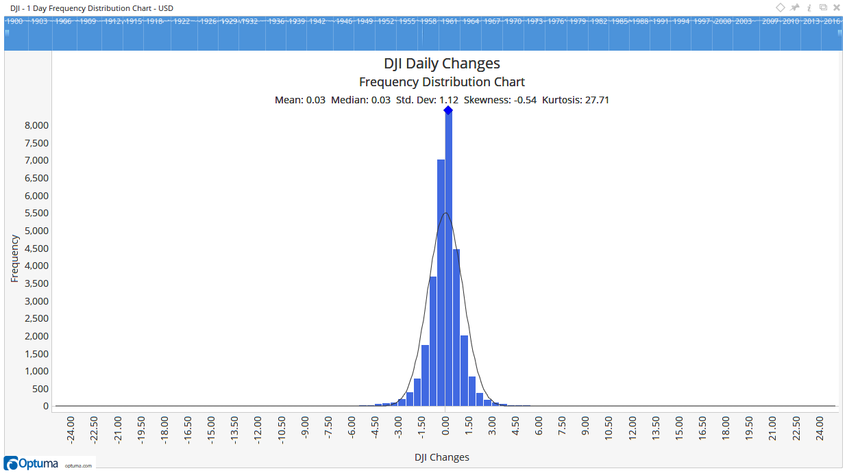 DJI Daily Changes Frequency Chart