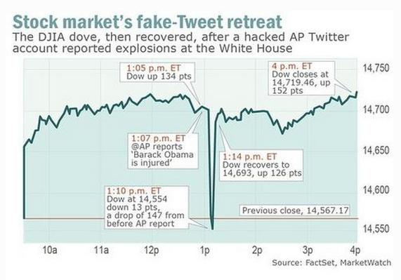 Stock Market Fake Tweet Retreat