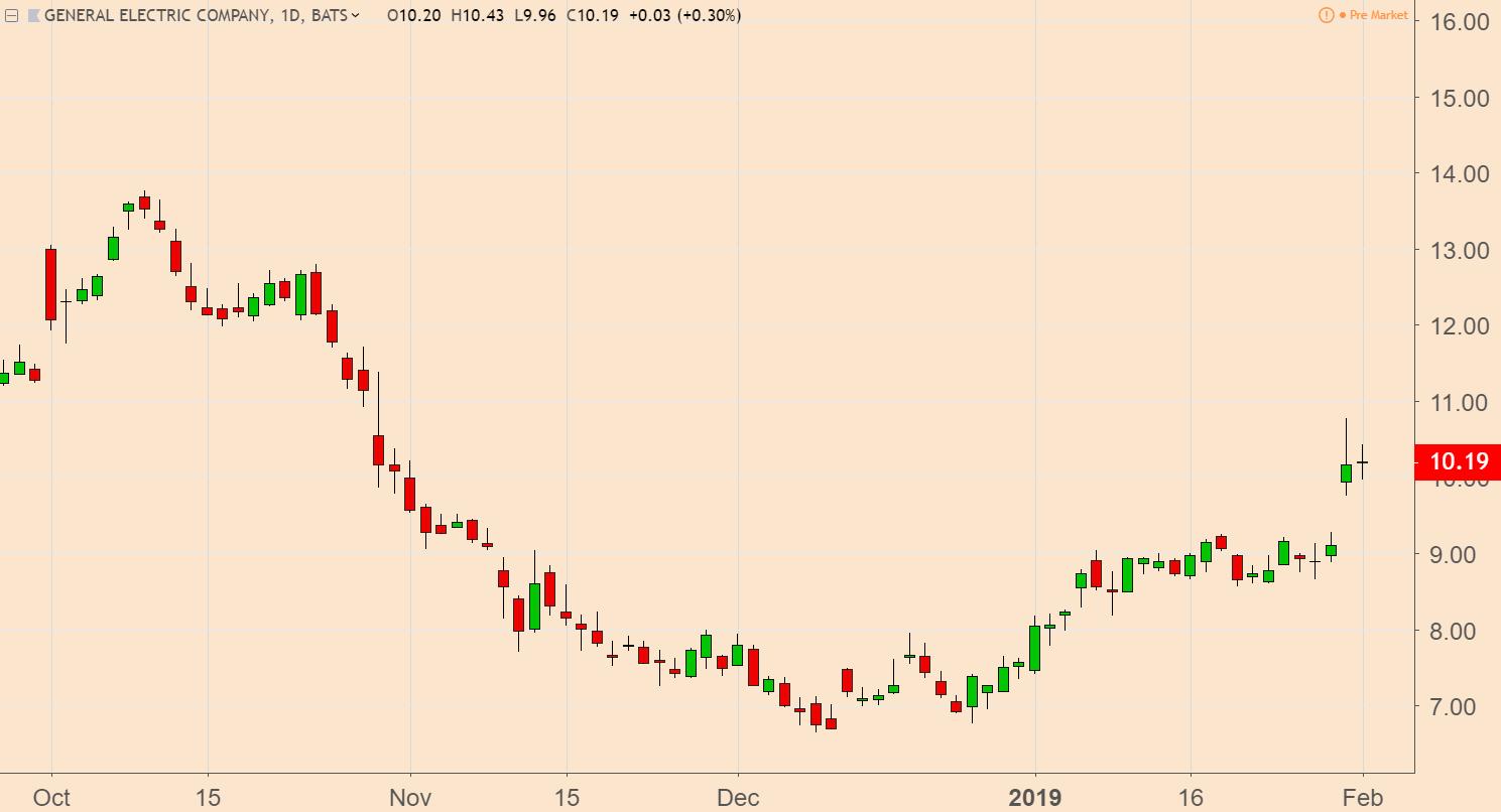 GE Stock Chart Q4 2018