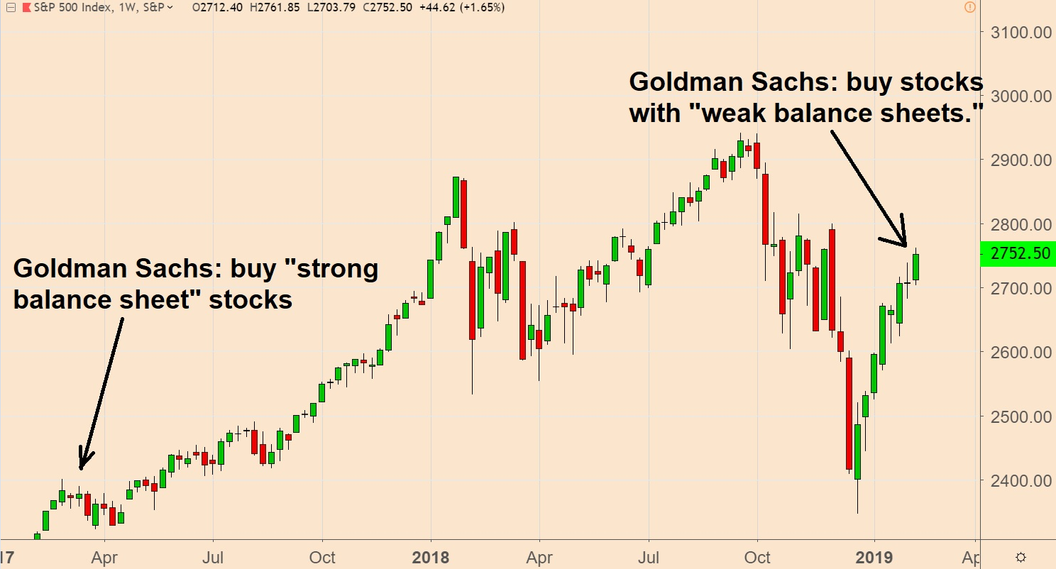 Goldman Sachs Buys S&P 500