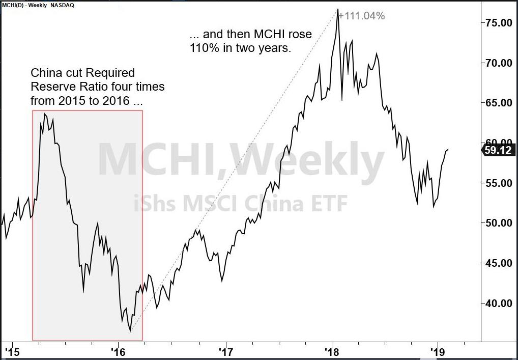 MCHI Rises 110%