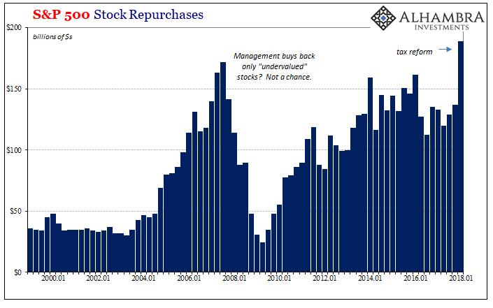 S&P 500 Stock Repurchases 2000-2018