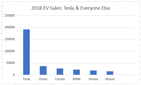 2018 EV Car Sales by Brand