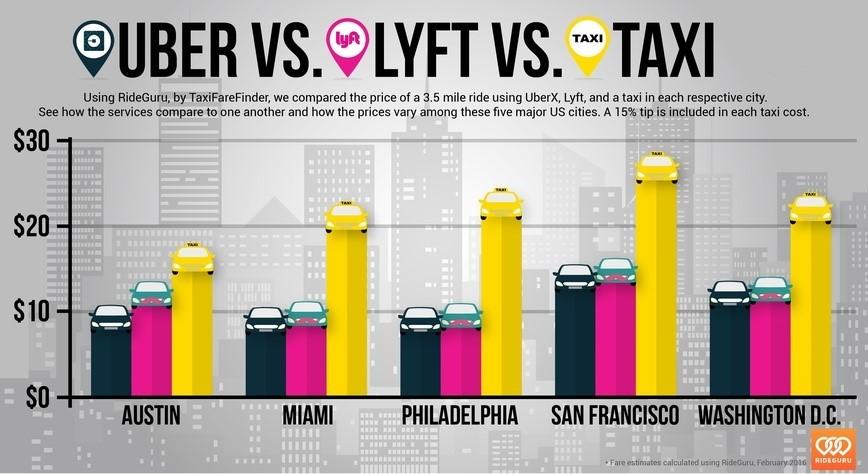 Uber vs. Lyft vs. Taxi Prices