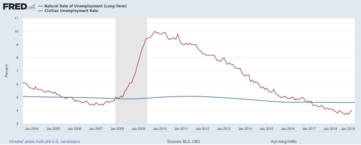 National Rate of Unemployment Chart