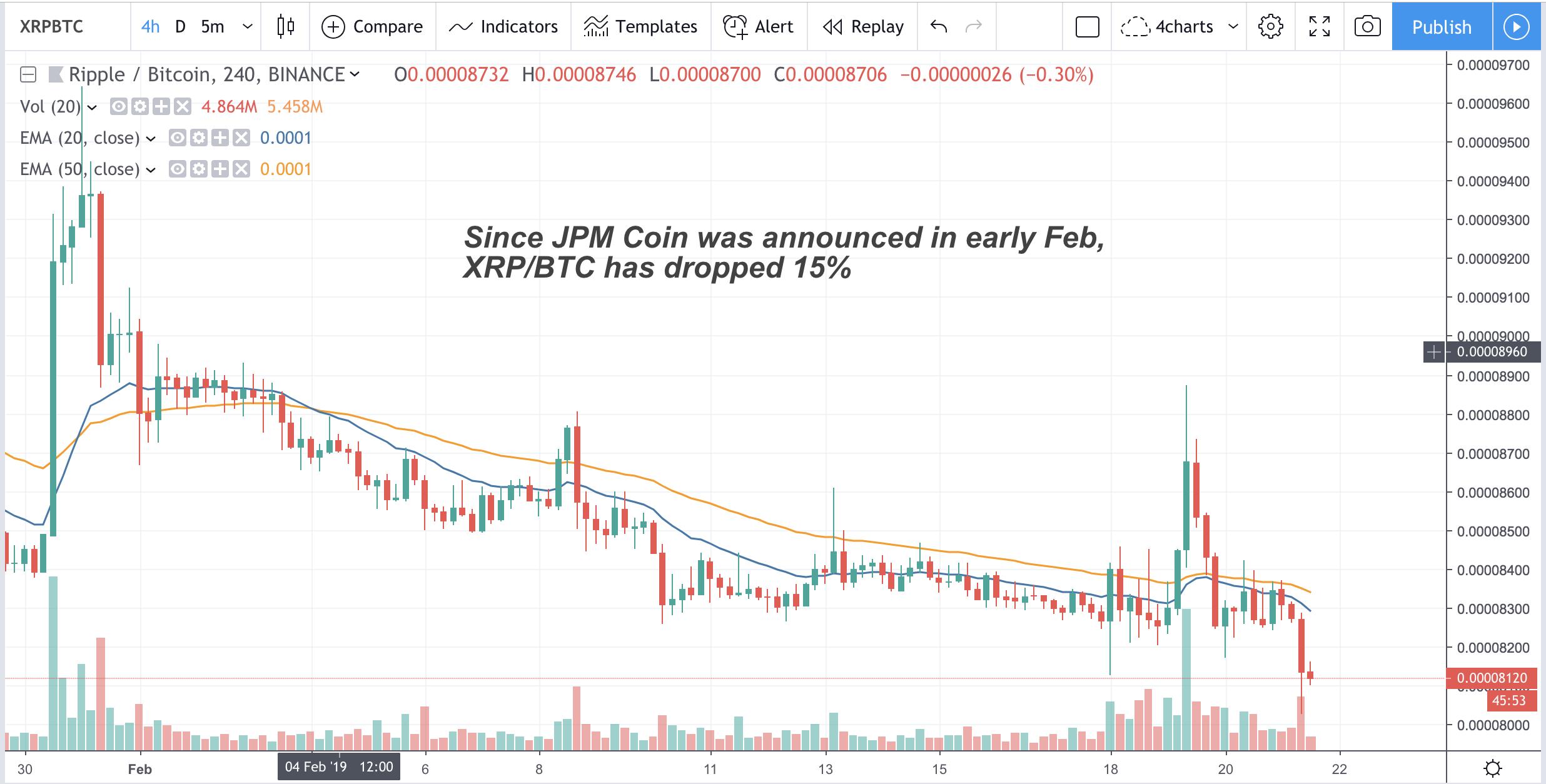 XRP-BTC drop since JPM Coin