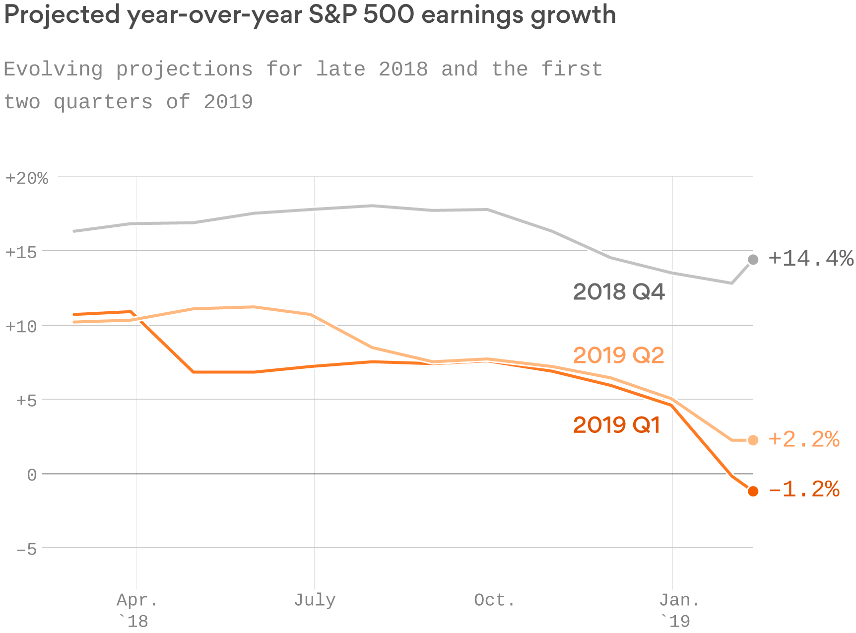 Evolving Earnings Projections Q1-Q2-2019