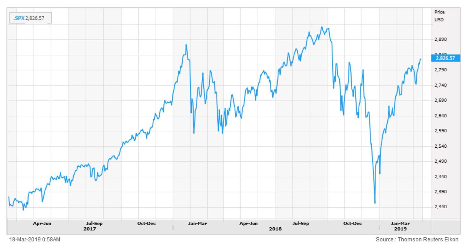 Stock Roller Coaster 2017-2019