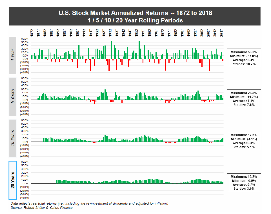 Rolling Annualized Returns 1872-2018