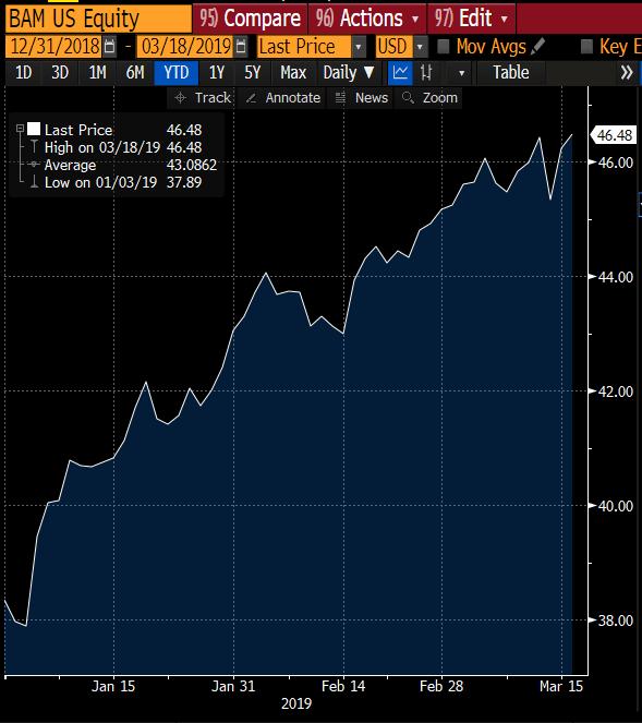 Brookfield Asset Management Stock 2019