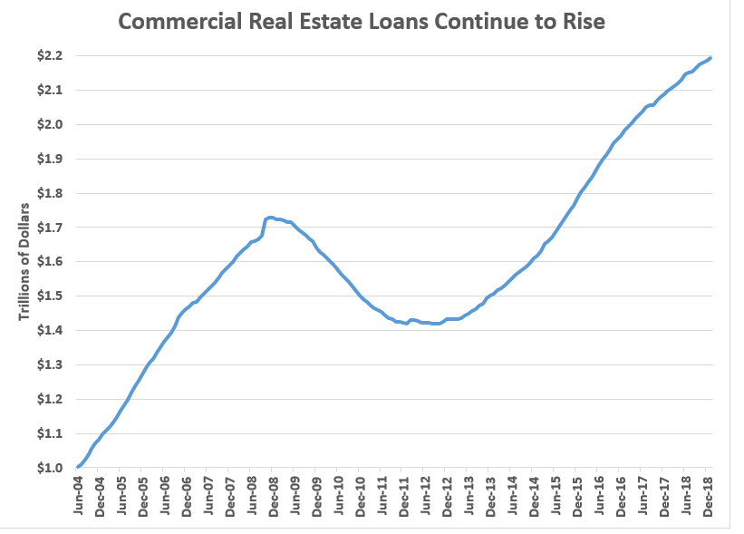 Commercial Real Estate Loans 2004-2018