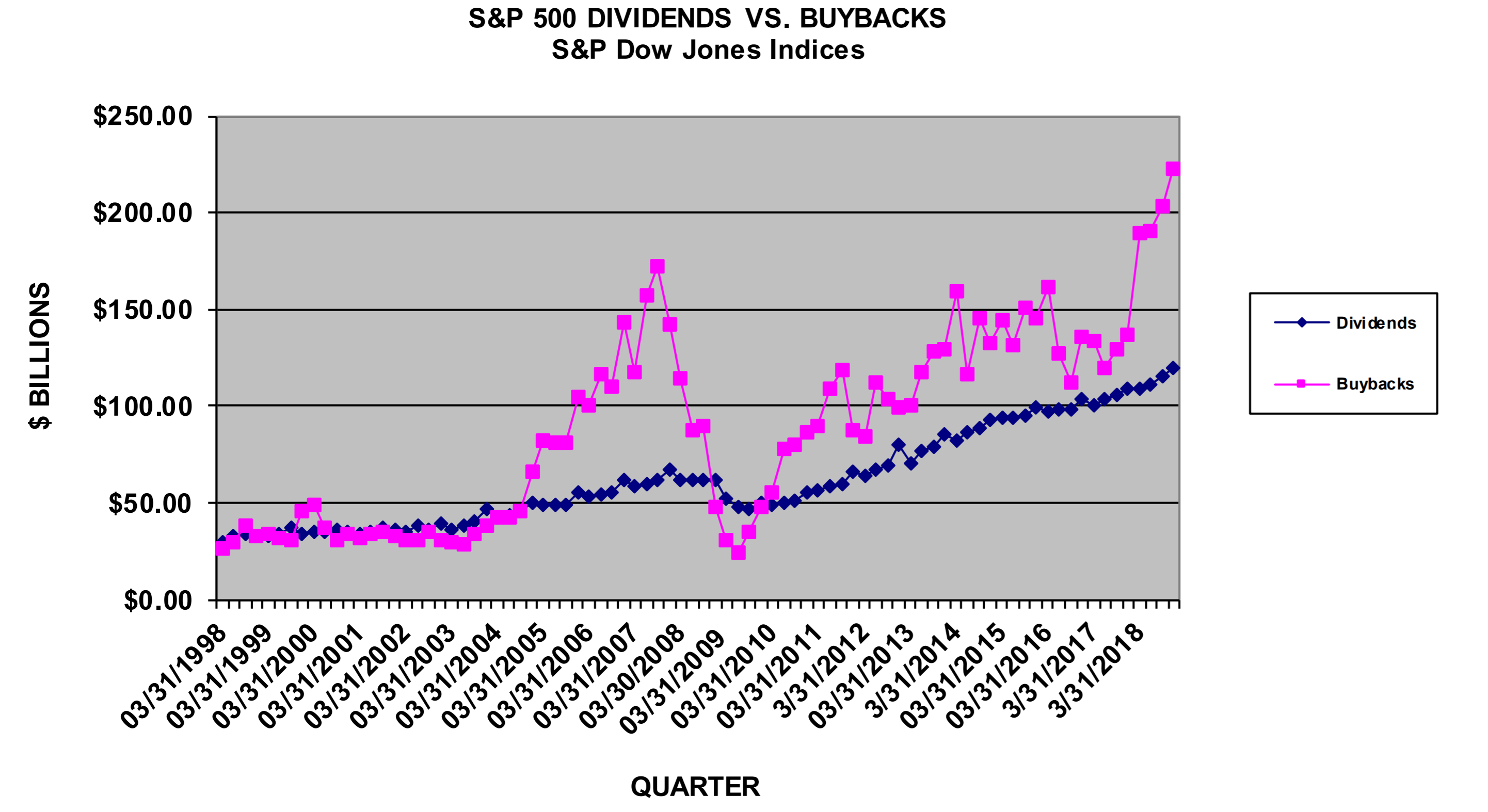 S&P 500 Dividends vs. Buybacks 1998-2019