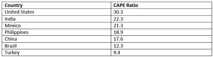 Country CAPE Numbers 2019