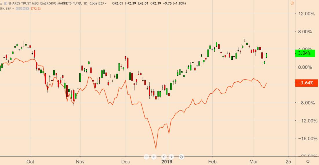 iShares MSCI Emerging Markets ETF Jan-Mar 2019
