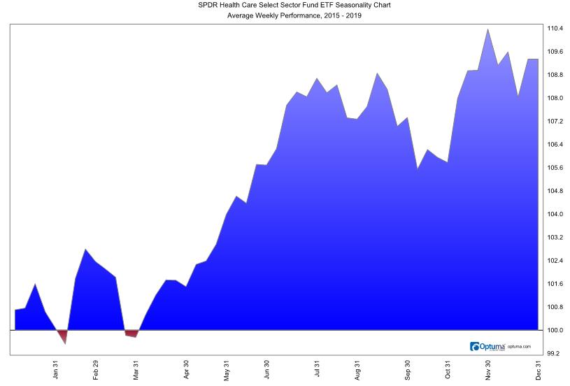 Health Care Sector Seasonal Trends 2015-2019