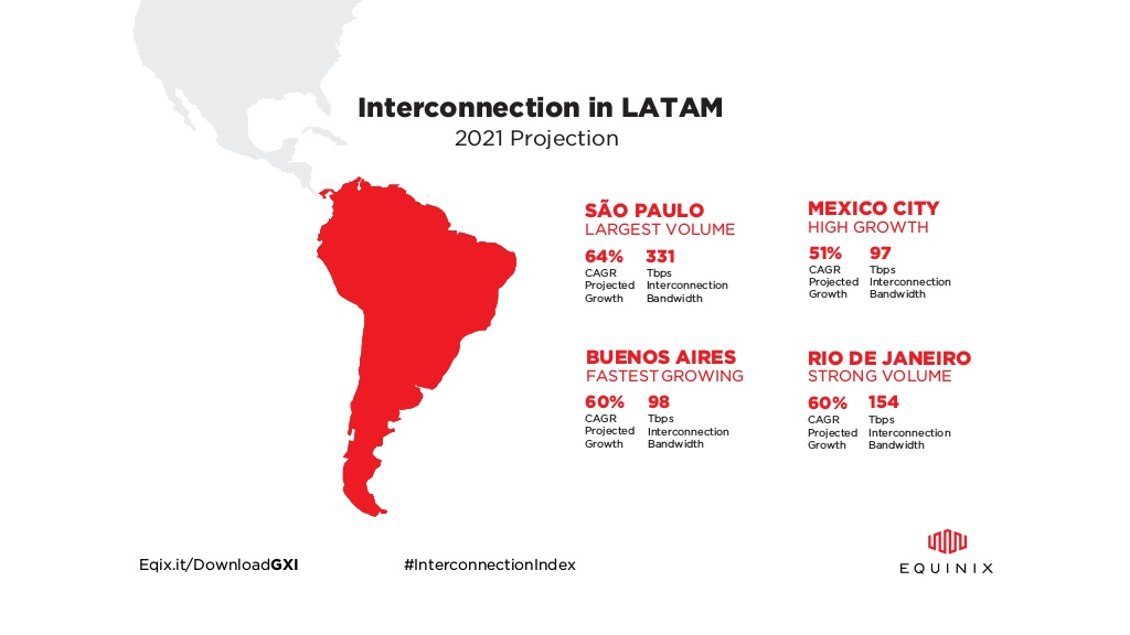 Among Latin America's five largest countries, broadband internet penetration is only 50% — but growing at a 10% annual clip.
