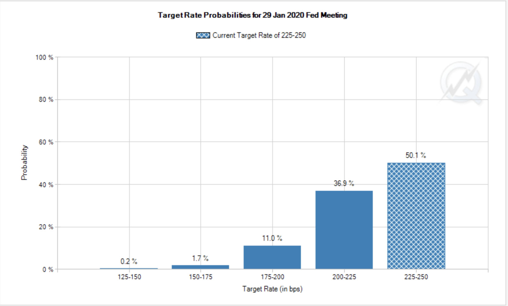 Target Interest Rate Probabilities 2020