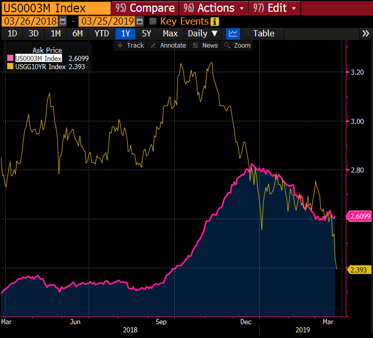 Bond Yield vs. LIBOR 2019