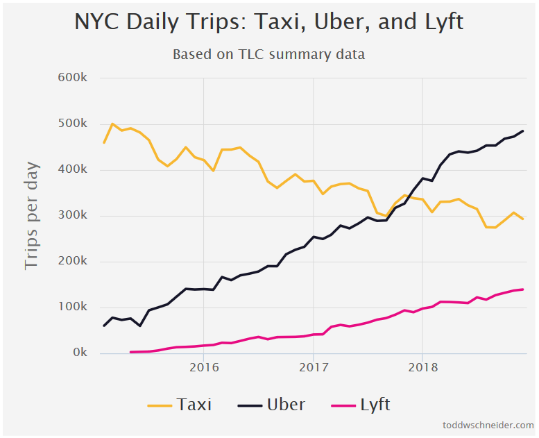NYC Daily Trips Taxi, Uber, Lyft