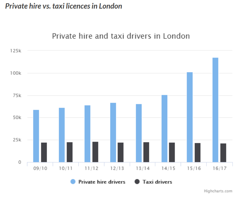 Private Hire vs. Taxi Licenses London