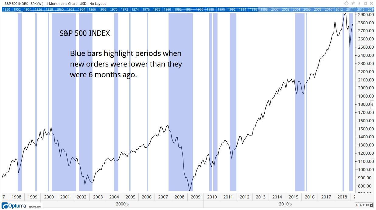 S&P 500 Index Orders 1998-2018