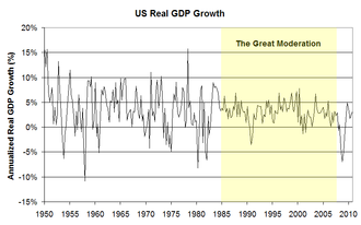 The Great Moderation 1985-2008 Chart