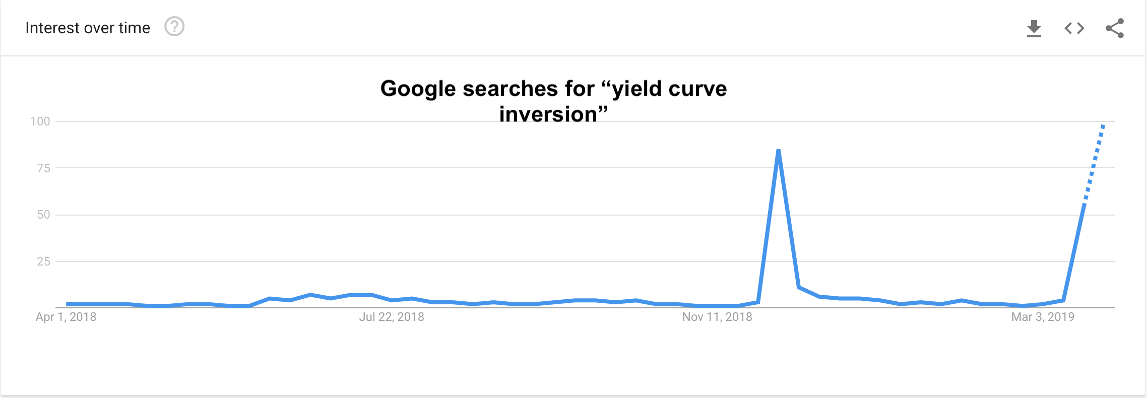Google Searches - Yield Curve Inversion 2019