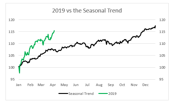2019 vs Seasonal Trend