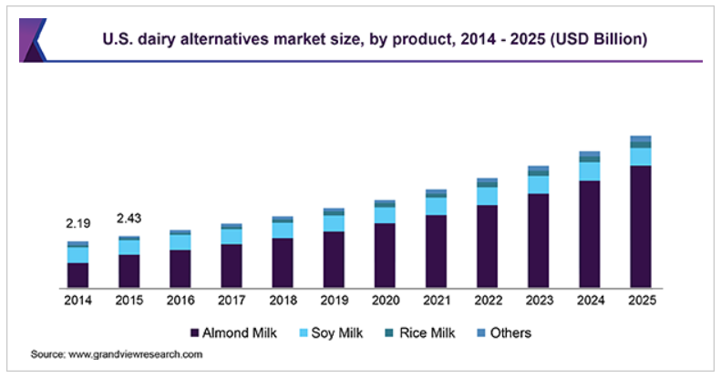 U.S. Dairy Alternatives Market Growth