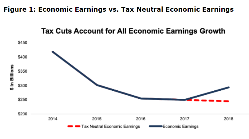 Economic Earnings vs. Tax Neutral Earnings
