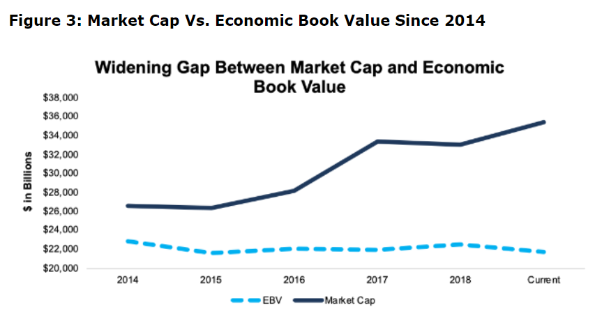 Market Cap vs. Economic Book Value