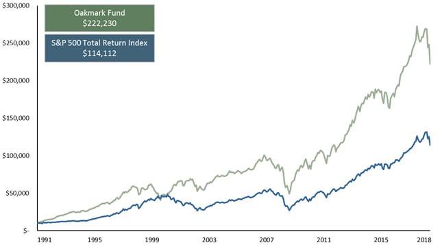 Oakmark Fund vs. SP 500