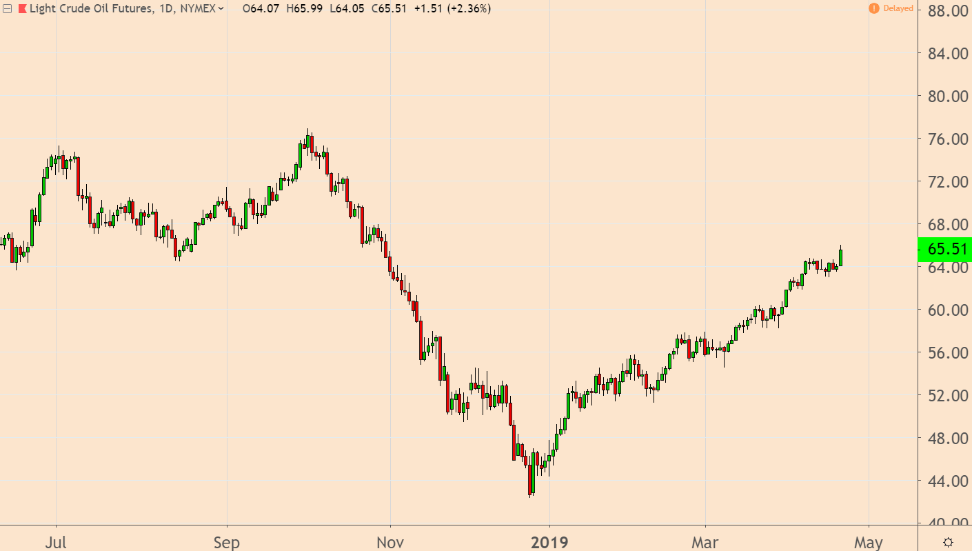 Oil Prices Surge 2019