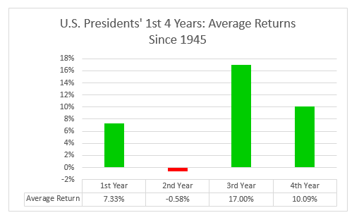 US Presidents 4 Year Average Return