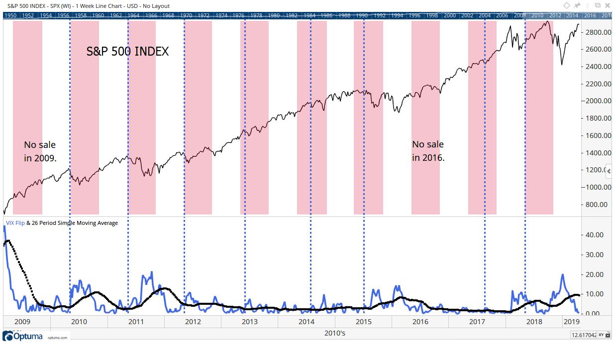 S&P 500 vs. VIX Flip Indicator - May Months