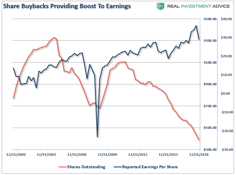 Shares Outstanding vs. Earnings Per Share
