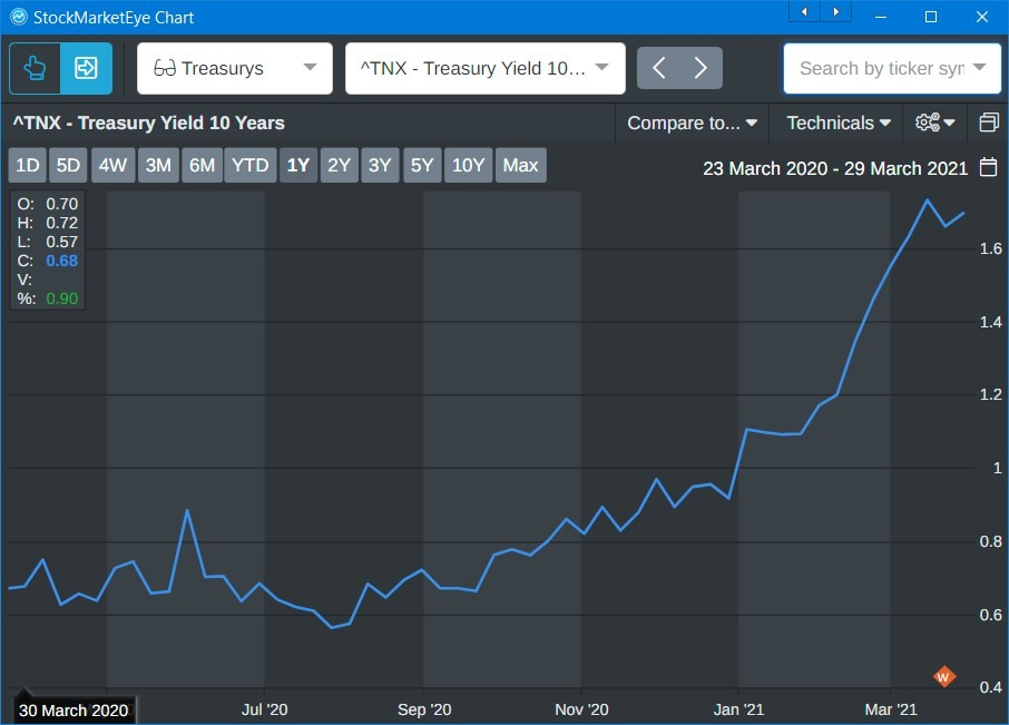 10-year treasury yield 2020-Mar2021