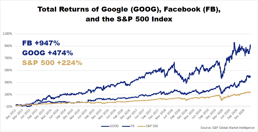 Total Returns GOOG FB S&P 500 chart