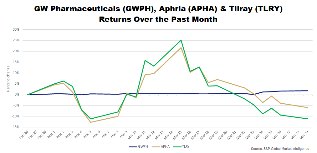GWPH, APHA, TLRY March 2021 returns