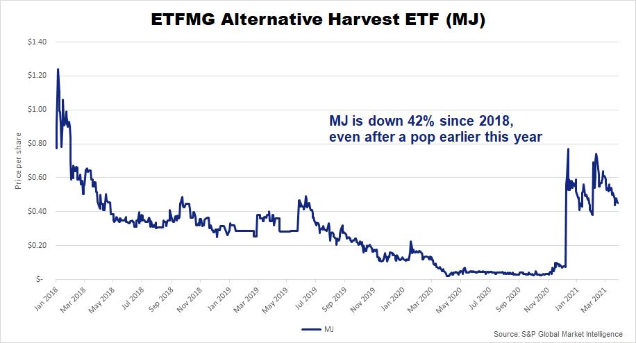 ETFMG ETF 2018-2021 chart