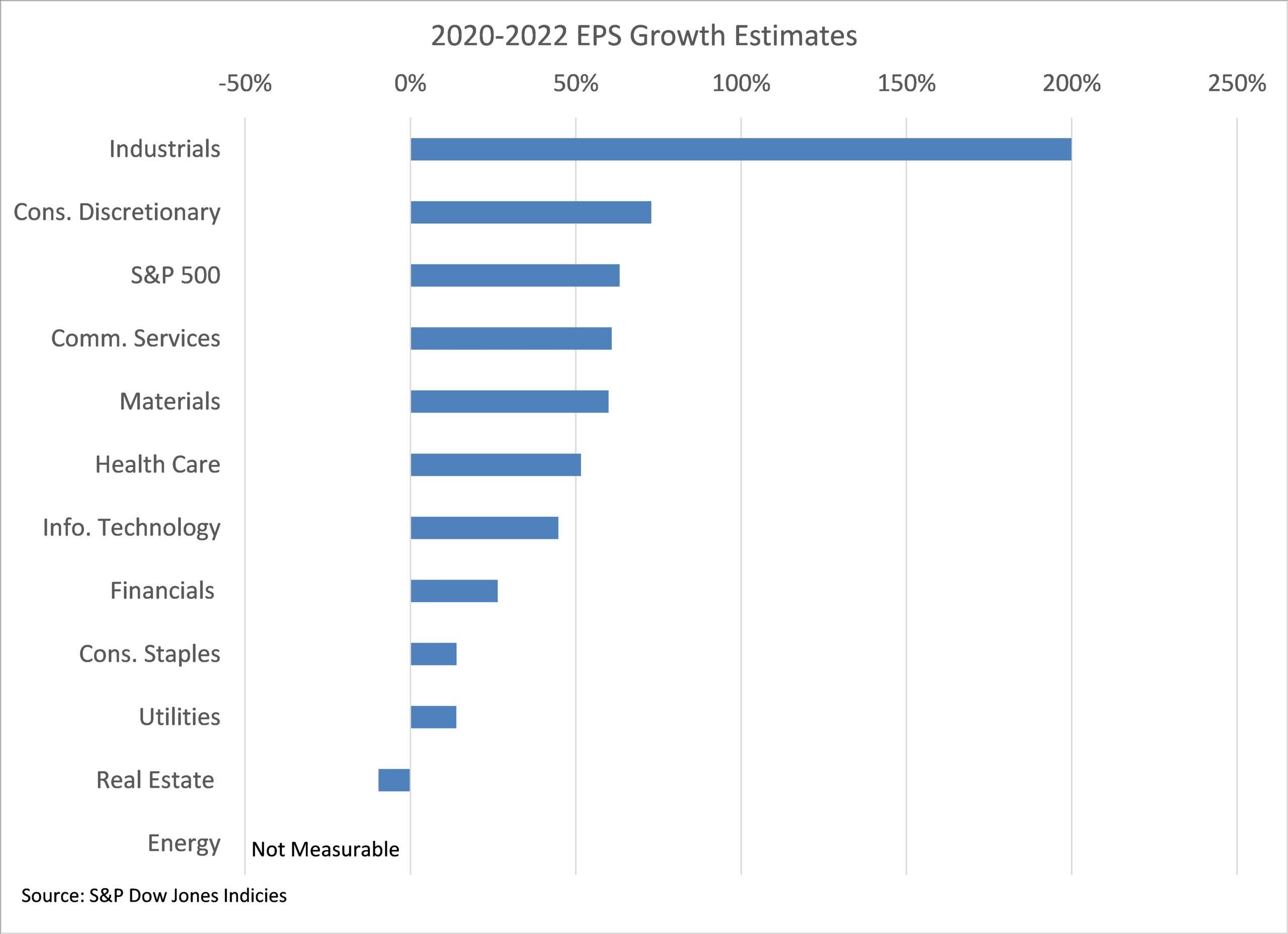 2020-2022 eps growth estimates graph