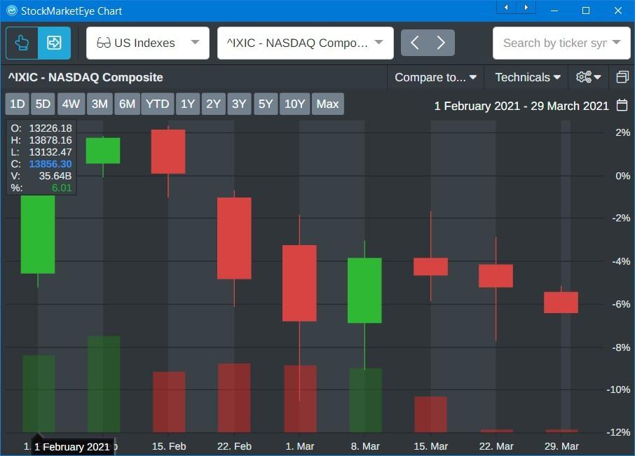 NASDAQ 8 week slump Feb-Mar 2021