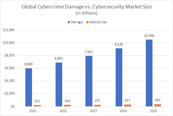 cybercrime damage futures chart