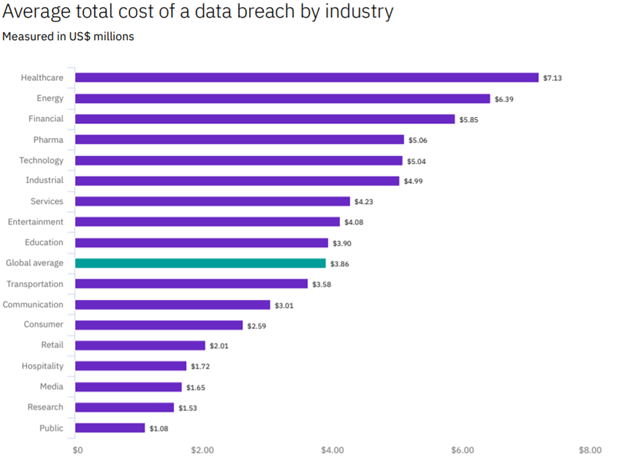 cost of data breach by industry