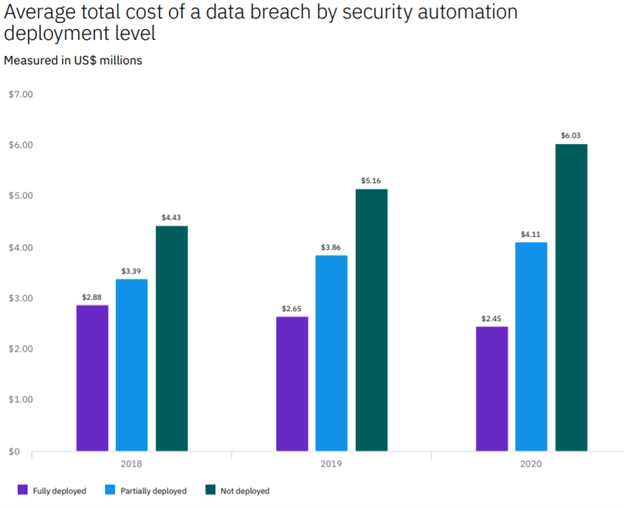 cost data breach security automation chart