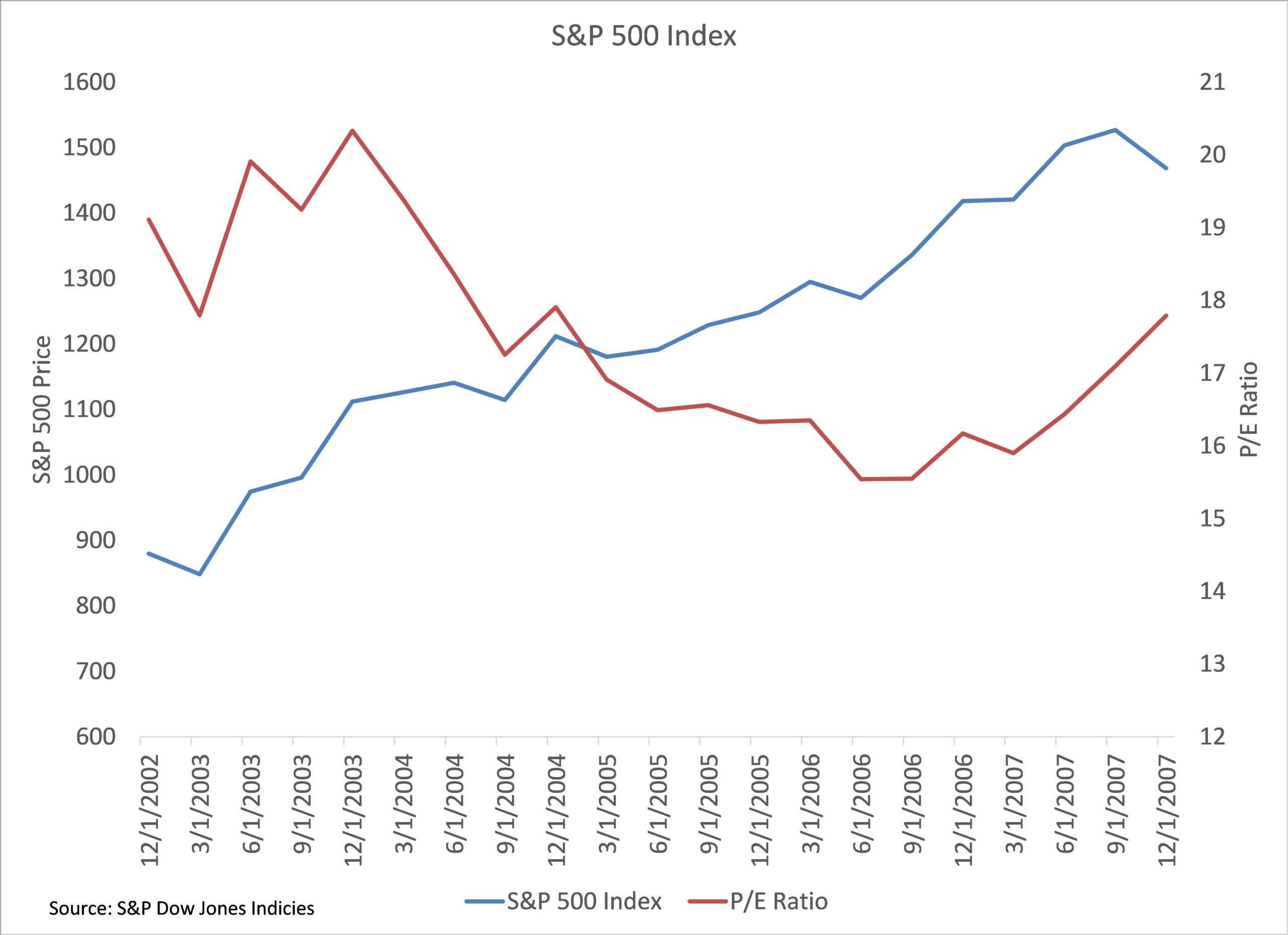 sp 500 price to earnings ratio chart