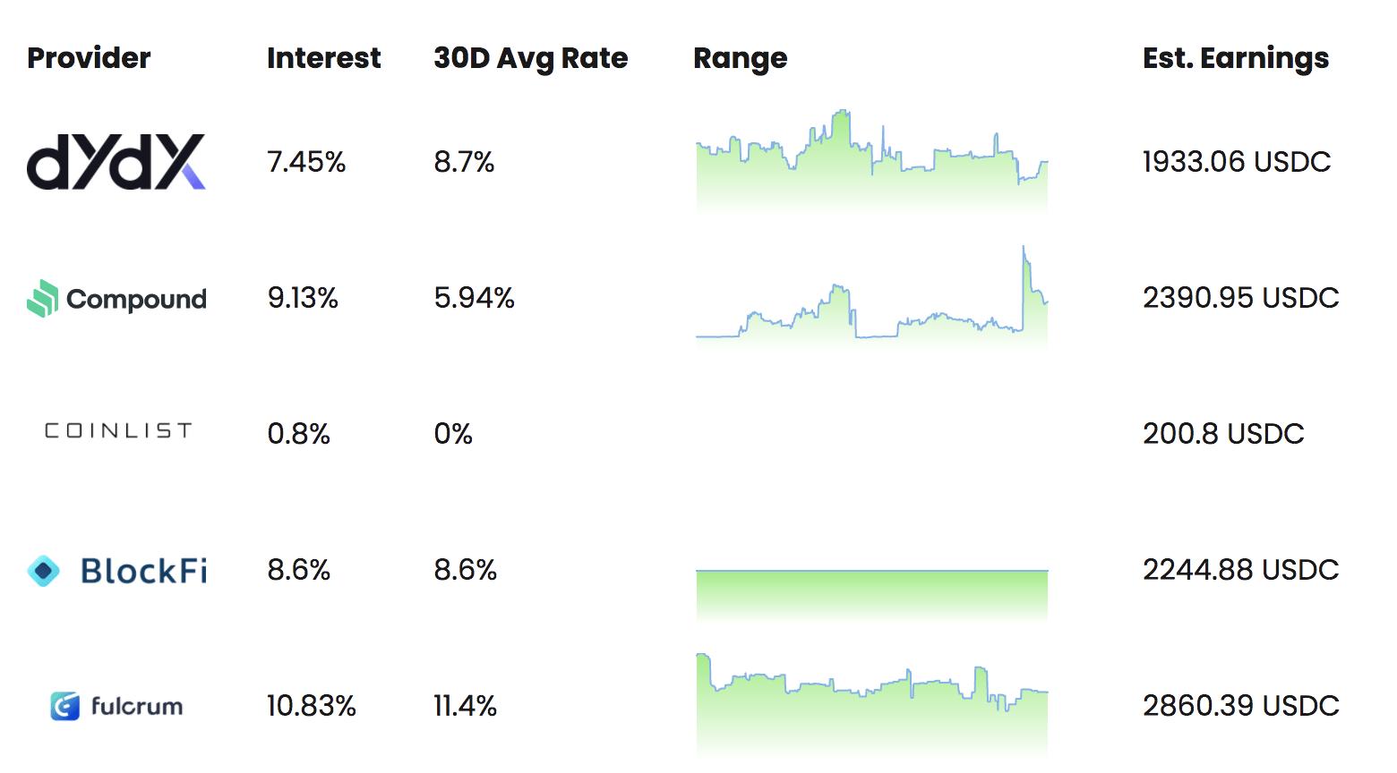decentralized finance annual returns chart