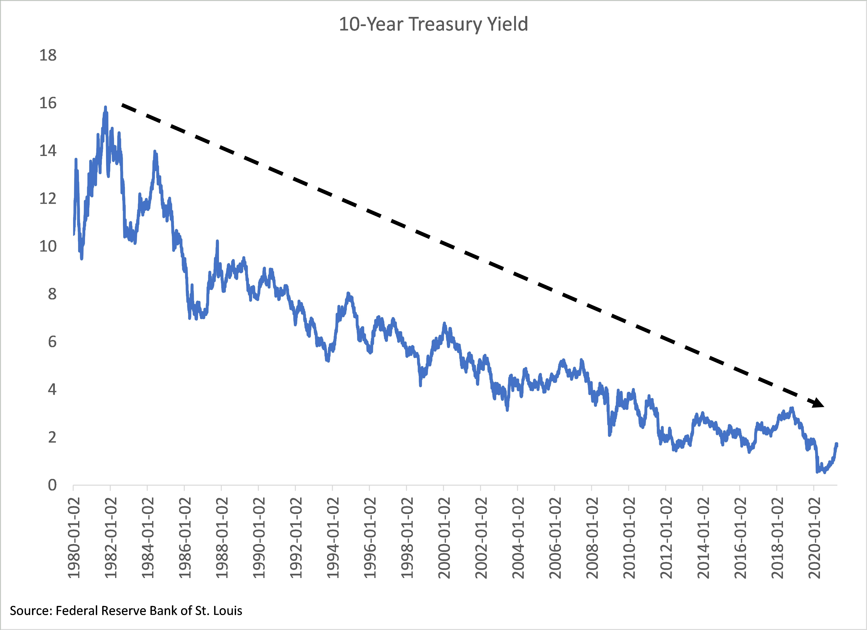 10 year treasury chart 1980-2020