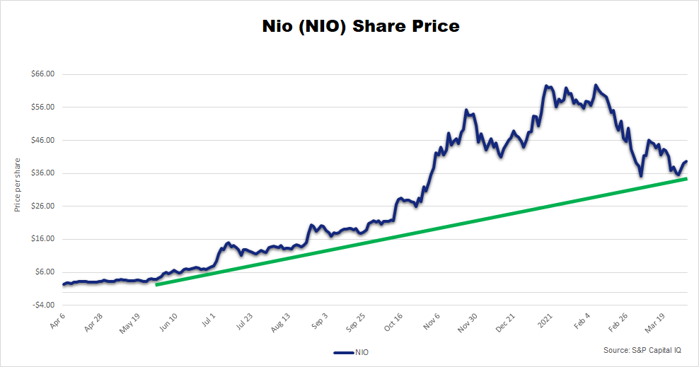 NIO stock price fall chart